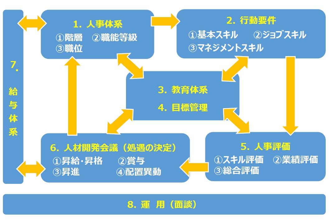 人事制度|採用情報|共立電気計...